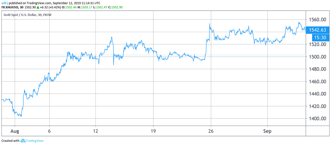 gold post-fed rate cut increase