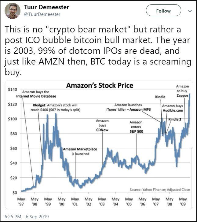 bitcoin price amazon stock