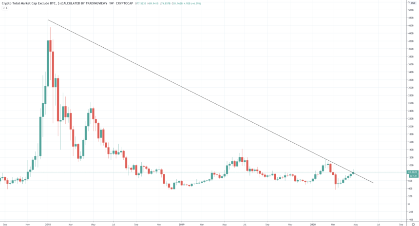 altcoin USD price chart