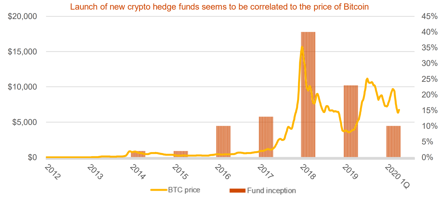 cryptocurrency hedge funds uk