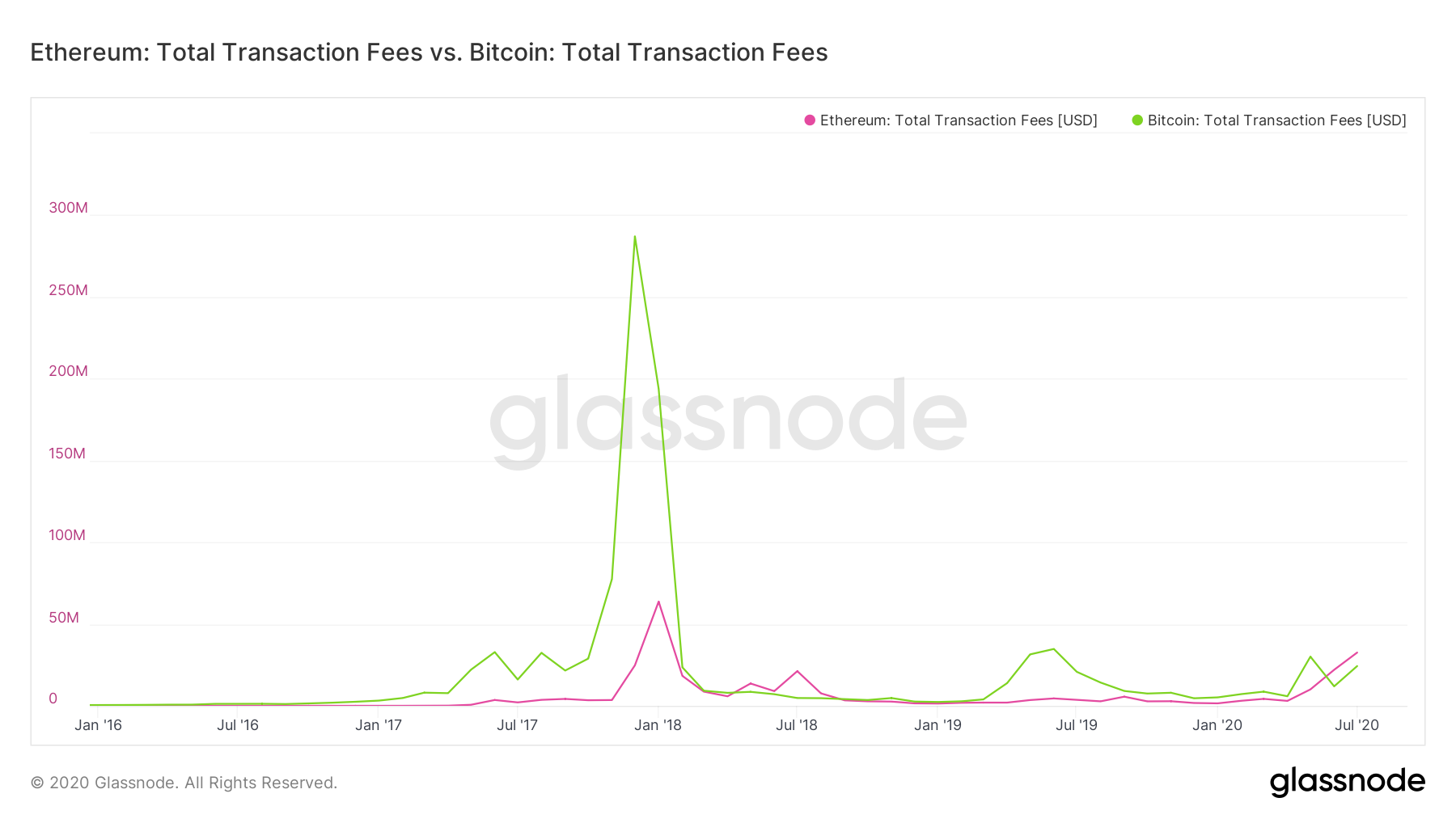 Fees Bonanza: Ethereum Miners Pocket a Record $113 Million From Fees in August
